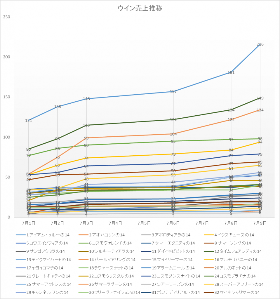 ウイン売上グラフ